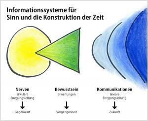 Bewusstseinsschema